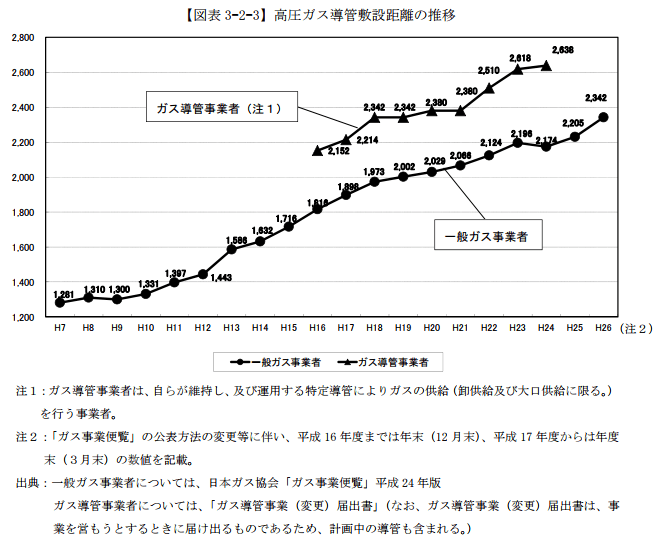 高圧ガス導管敷設距離の推移