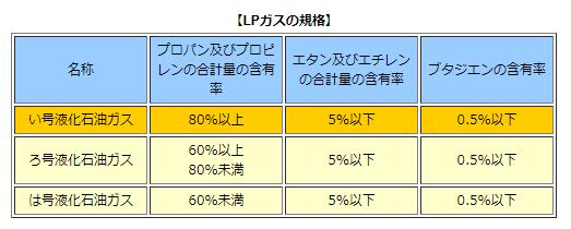 LPガスの規格