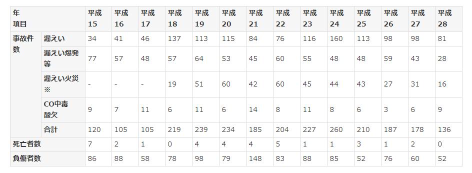 プロパンガス事故数グラフ
