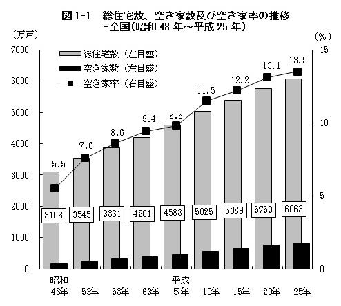 空き家率の推移
